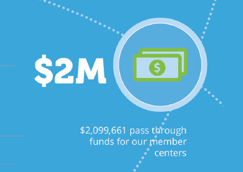 $2,099,661 pass through funds for our member centers