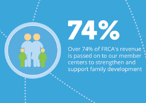 Over 74% of FRCA's revenue is passed on to our member centers to strengthen and support family development